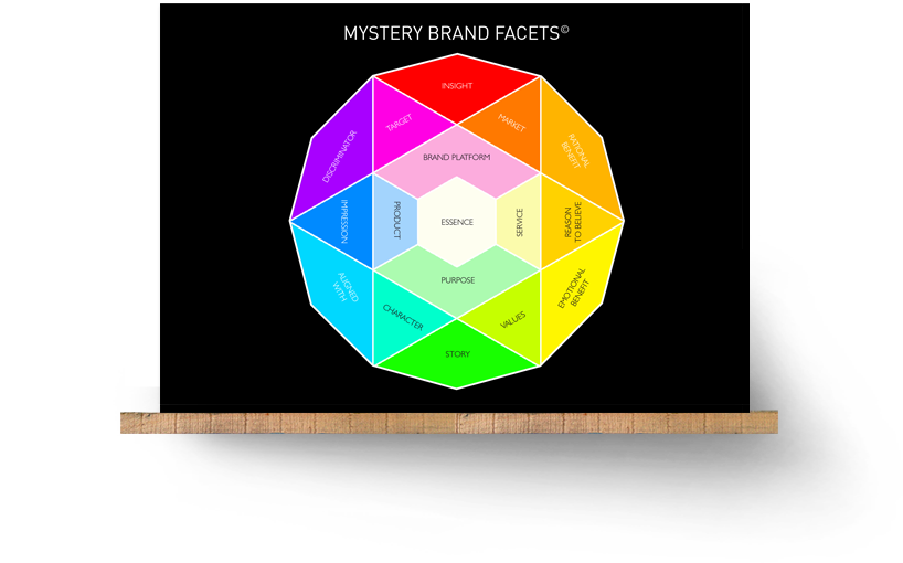 Mystery Brand Facets