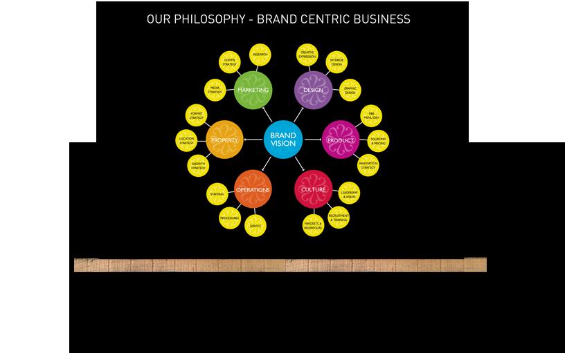Mystery Brand Philosophy